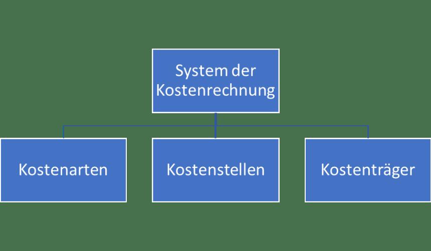 ebook Kostenrechnung Kostenrechnungssystem