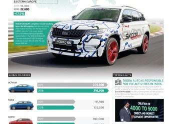 Infographic SKODA AUTO