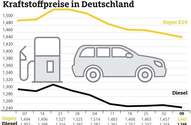 Dieselpreis niedrig