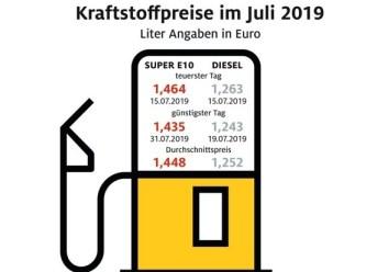 Spritpreise im Juli 2019