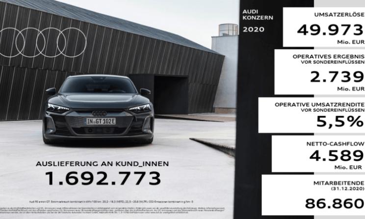 Audi trotz Corona-Krise mit robuster Performance im Geschäftsjahr 2020