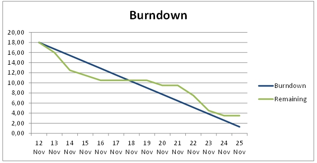Superb Burndown Chart
