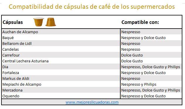 cápsulas café marca blanca compatibilidades