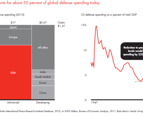 Marimekko Chart showing US is 50% of Defense Spending