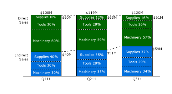 One Stacked Bar Chart to show the value of each product line as percentage of either direct or indirect sales and not of total sales as well as the total sales by channel on the chart.