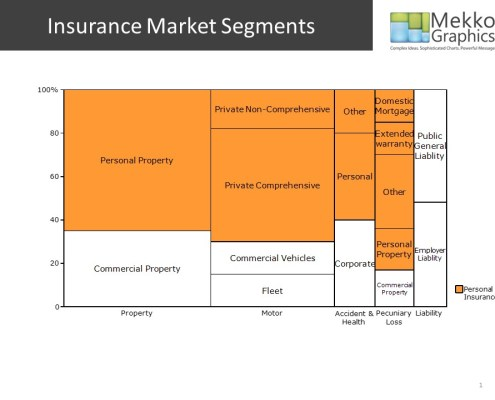 Marimekko Chart of the Insurance Market