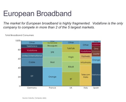 Marimekko Chart of European Broadband Market by Country and Competitor in a Marimekko Chart