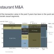 Marimekko Chart of Restaurant Transaction Value by Deal and Restaurant Segment