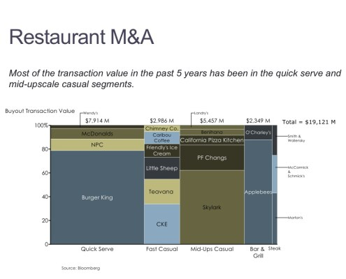 Marimekko Chart of Restaurant Transaction Value by Deal and Restaurant Segment