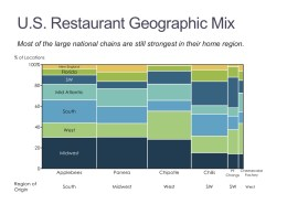 Marimekko Chart of U.S. Restaurant Locations by Region in a Marimekko Chart