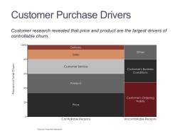 Marimekko Chart of Customer Churn Drivers