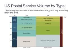 Marimekko Chart of U.S. Postal Volume by Type