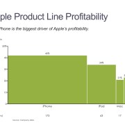 Bar Mekko Chart of Apple's Profit by Product