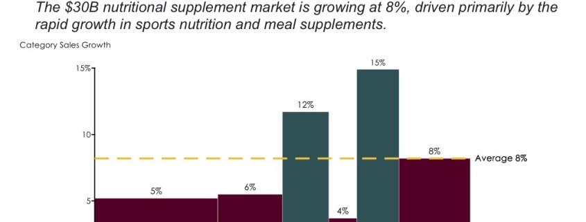 Bar Mekko Chart of U.S. Nutritional Supplement Growth by Segment