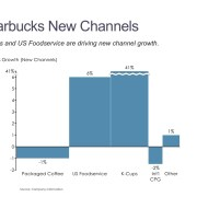 Bar Mekko Chart of Starbucks Sales Growth by Channel