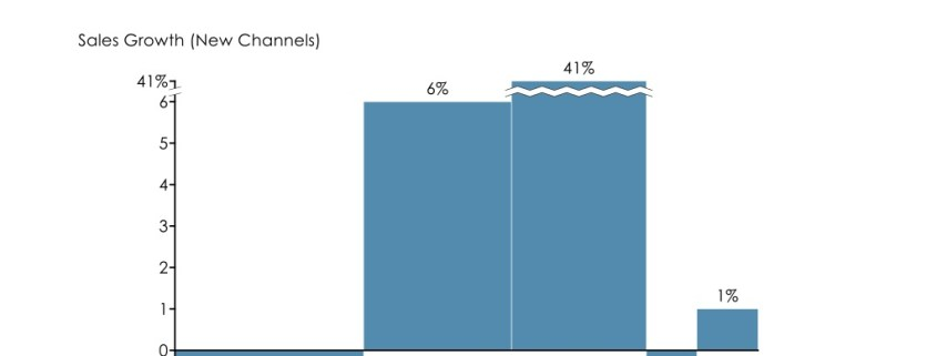 Bar Mekko Chart of Starbucks Sales Growth by Channel