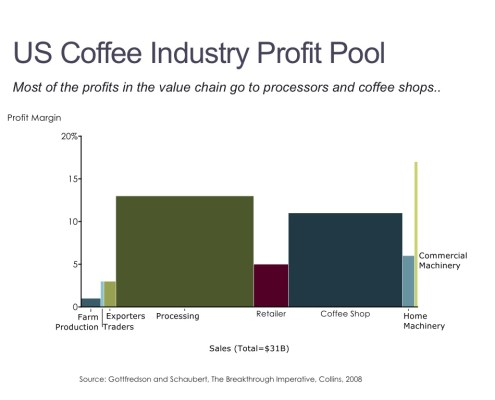 Bar Mekko of U.S. Coffee Industry Profit Pool