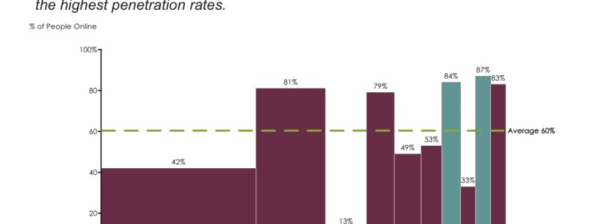 Bar Mekko Chart of Internet Penetration by Country