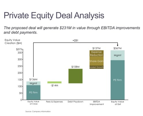 Cascade/Waterfall Chart of Breakdown of Equity Value Creation for a Private Equity Deal