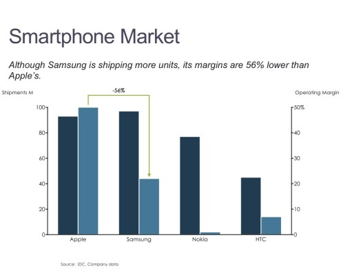 Cluster Bar Chart of Smartphone Shipments and Operating Margin by Manufacturer