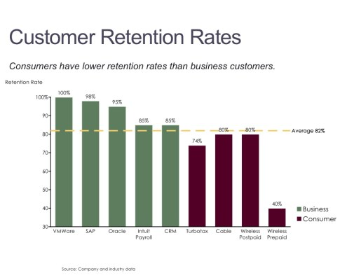 Bar Chart of Customer Retention Rates for Business and Consumer Categories