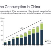 Staacked Bar Chart of Consumption Volume Trend for Domestic and Imported Wines in China