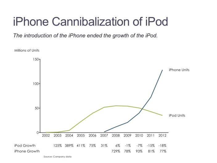 Line Chart Showing iPhone's Cannibalization of the iPod Over Time