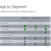 Table with harvey balls to summarize how different professionals use Mekko Graphics