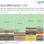 Marimekko Chart of Billionaires by City and Region