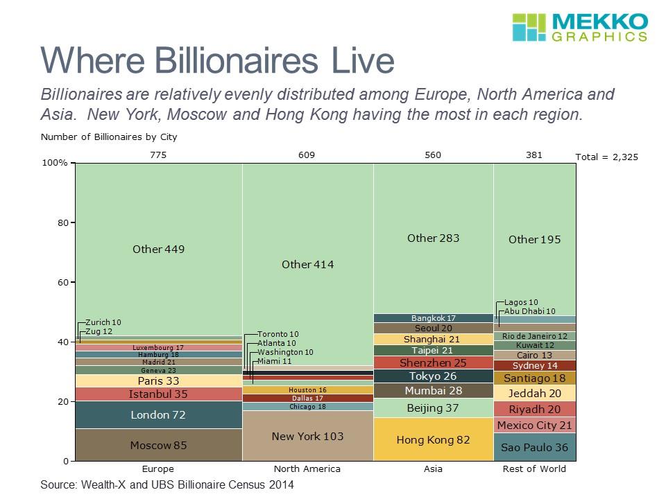 Where Billionaires Live