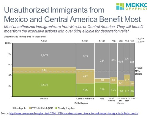 Marimekko Chart of Immigrant Eligibility by Country of Origin