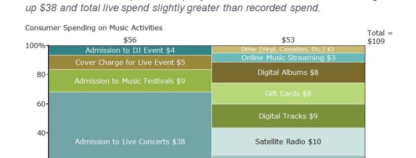 Marimekko Chart/Mekko Chart of Music Spending by Type for Live and Recorded Music
