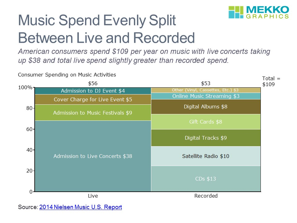 How Do We Spend Our Music Dollars? | Mekko Graphics