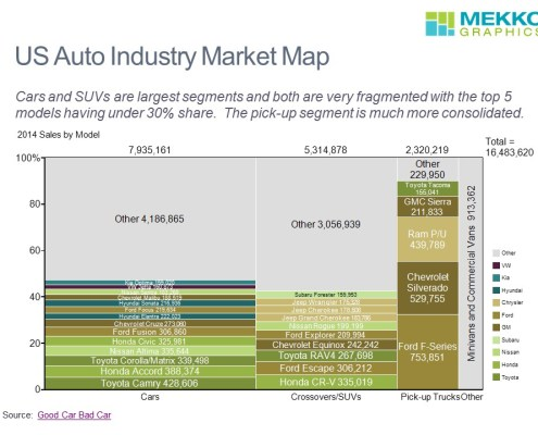 Marimekko Chart of U.S. Auto Sales by Model and Segment