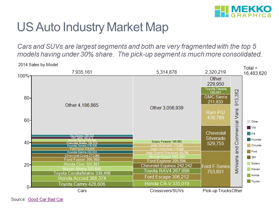 US Auto Market Map