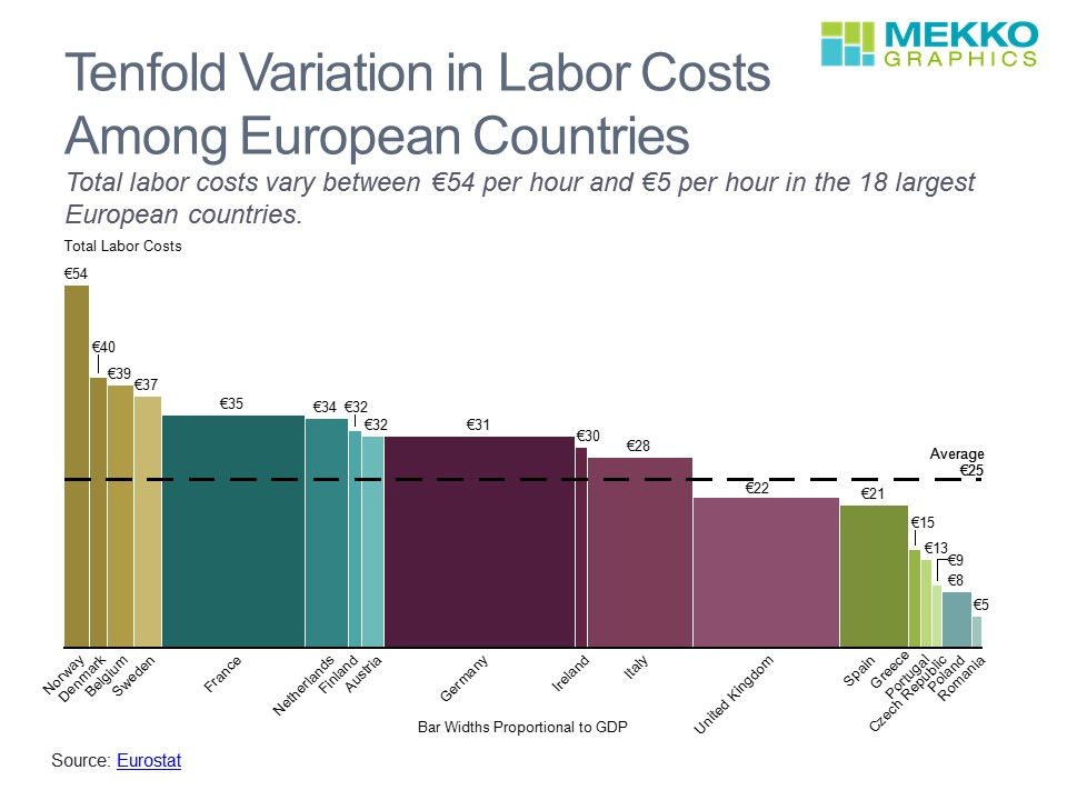 Bar Mekko Chart of Total Labor Costs and GDP for European Countries