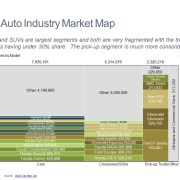 Marimekko Chart of 2014 Sales by Model and Category for the U.S. Auto Industry