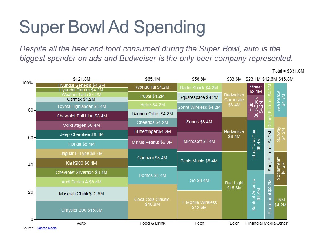 Advertising Breakdown