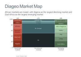 Marimekko Chart of Diageo Markets by Category