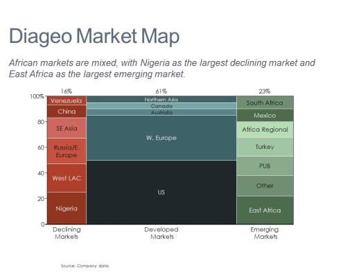 Marimekko Chart of Diageo Markets by Category
