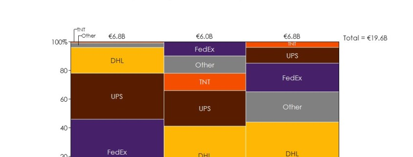 Marimekko Chart of Package Delivery Market by Region and Competitor