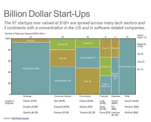 Marimekko Chart of Unicorn Startup Values by Category and Region