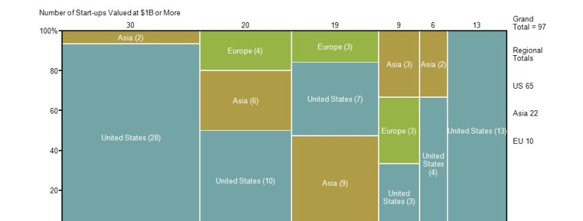 Marimekko Chart of Unicorn Startup Values by Category and Region
