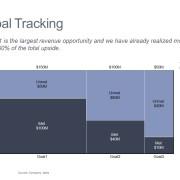 Marimekko Chart Tracking Goal Percentage Met and Unmet