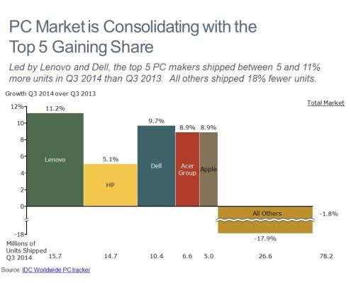 Bar Mekko Chart of Personal Computer Manufacturer Growth