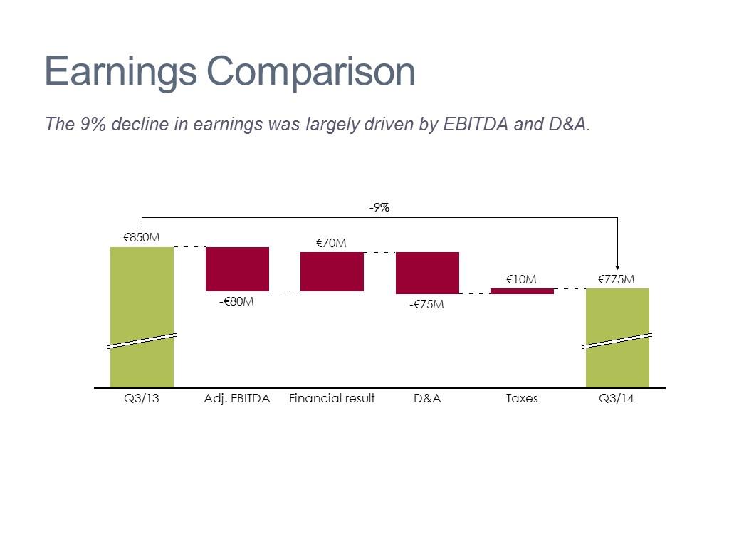 Change in Earnings