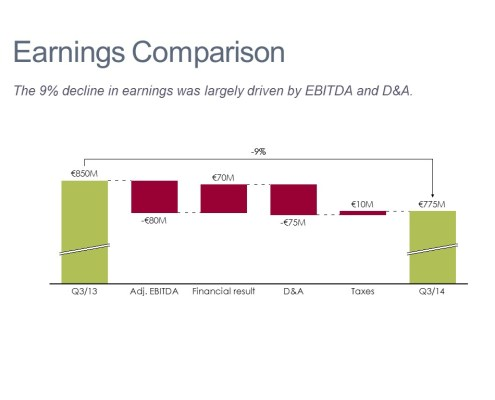 Cascade/Waterfall Chart Comparing Quarterly Earnings Changes