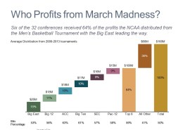 Cascade/WaterfallChart of March Madness Distributions by Conference for the NCAA Basketball Tournament