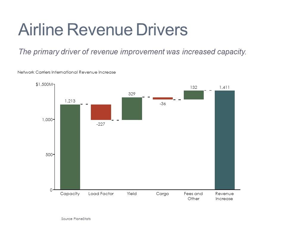 Sales Performance Levers