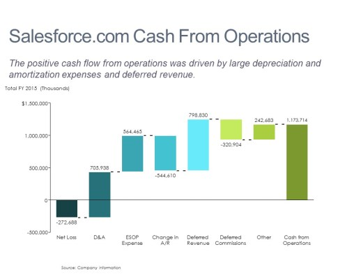 Cascade/Waterfall of Salesforce.com's Cash from Operations in 2015